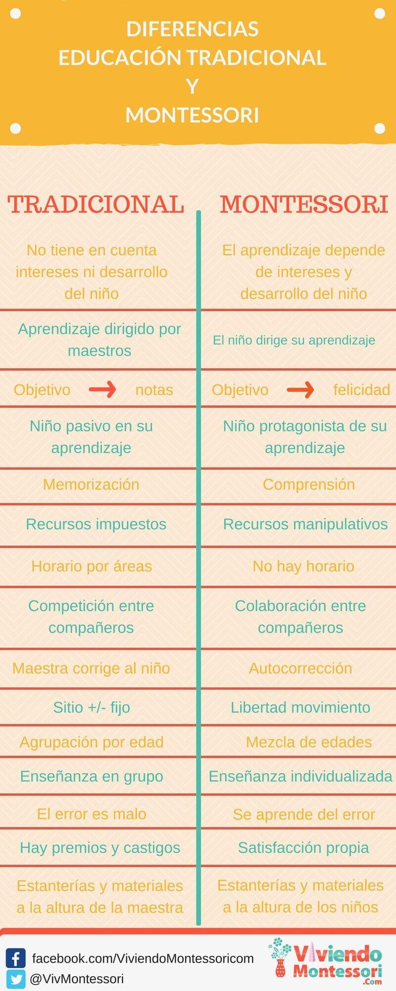 Diferencias entre escuelas método Montessori y Tradicional